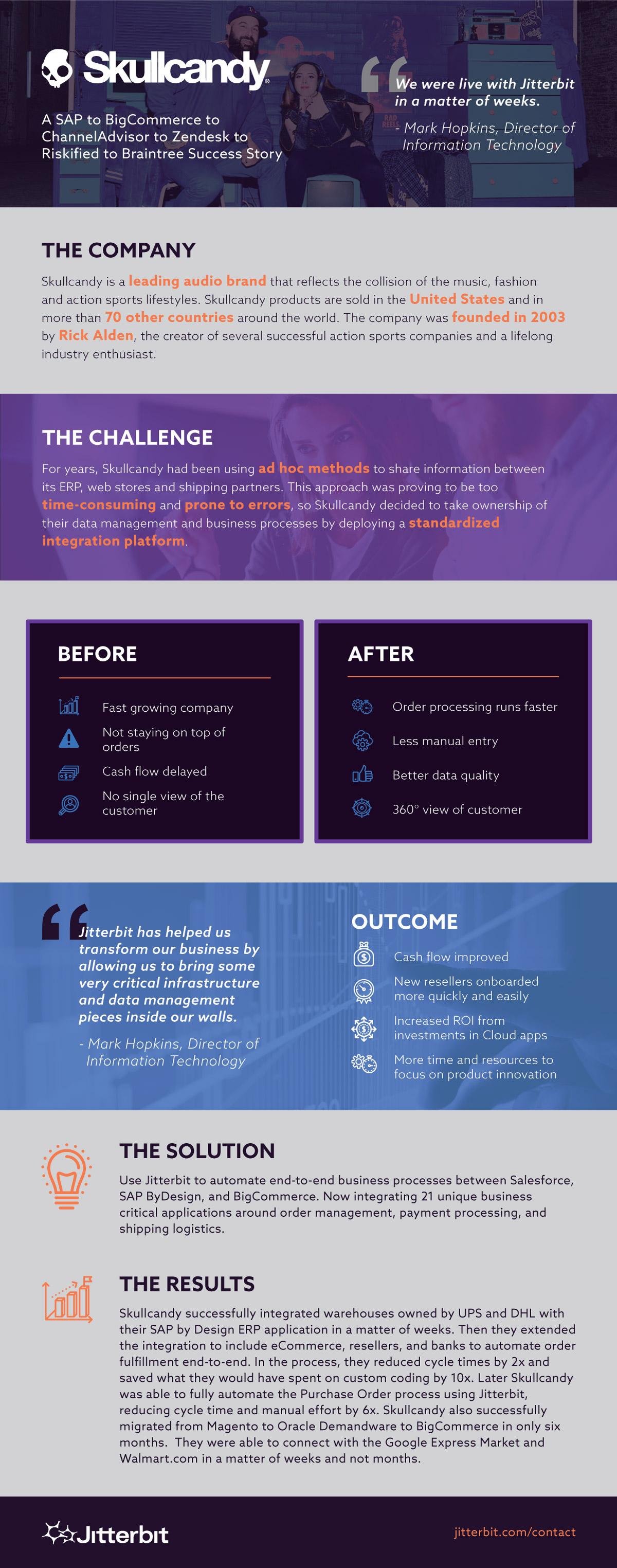 Skullcandy Jitterbit Integration Case Study Infographic