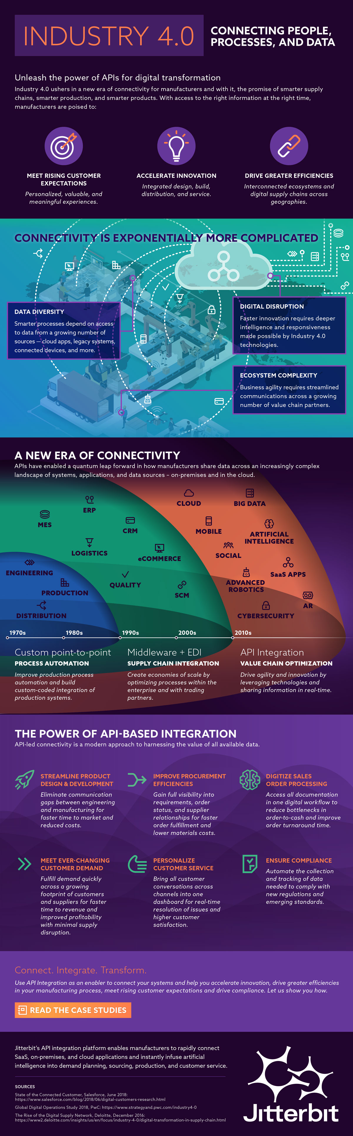 infographic image showing industry 4.0 connectivity for manufacturers, and the powerful role of API-based data integration in that.
